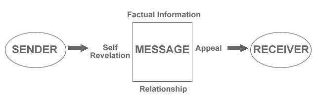 Adapted from The Communication Model by Schulz von Thun